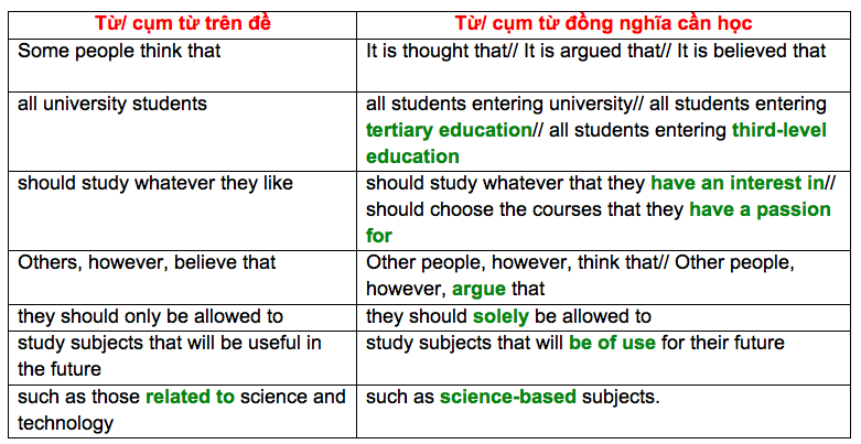 cach-viet-mo-bai-ielts-writing-task-2-dang-discuss-and-opinion
