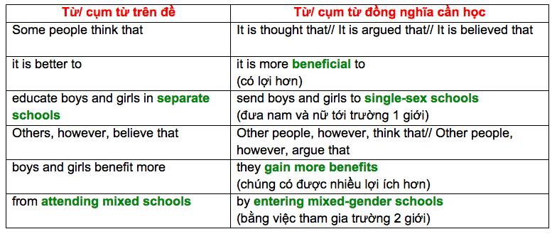 cach-viet-mo-bai-ielts-writing-task-2