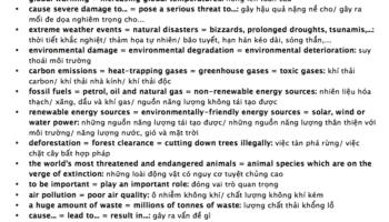 paraphrase chủ đề environment