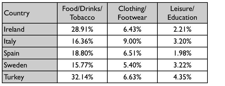 ielts-writing-task-1-consumer-spending