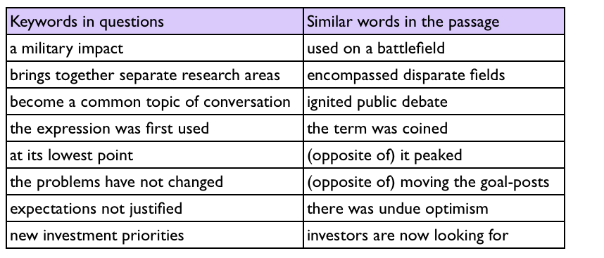 keyword-table-simon