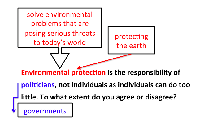 bai-mau-ielts-writing-task-2-environmental-problems