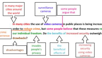 bai-mau-ielts-writing-task-2-surveillance-cameras