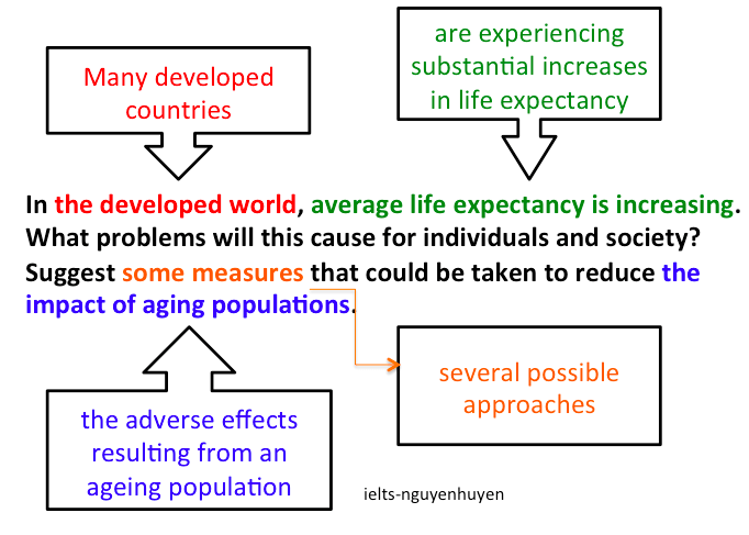 bai-mau-ielts-writing-task-2-ageing-population