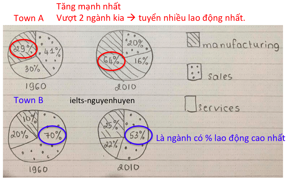 bai-mau-ielts-writing-task-1-ngay-1-2-2020-overview
