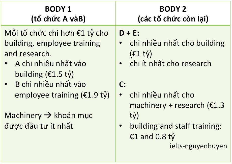 bai-mau-ielts-writing-task-1-ngay-13-2-2020
