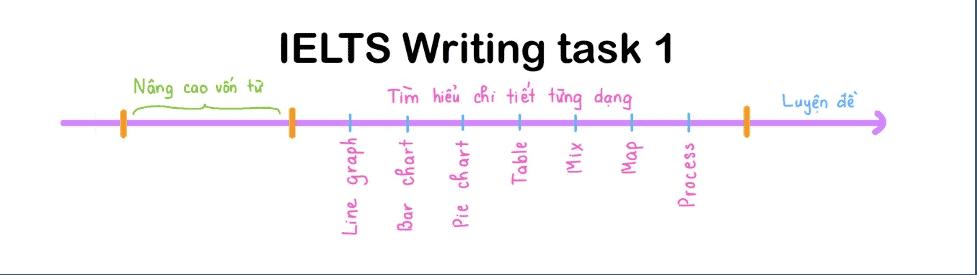 3-giai-doan-tu-hoc-ielts-writing-task-1